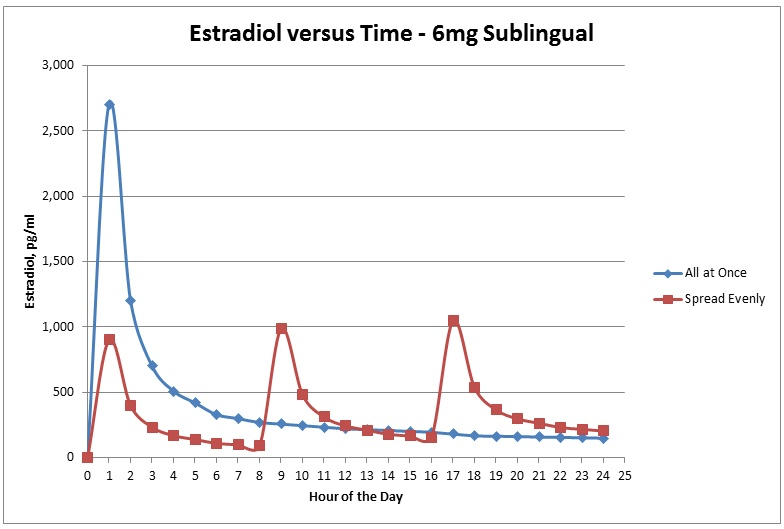 Estradiol_Dose_Comparison