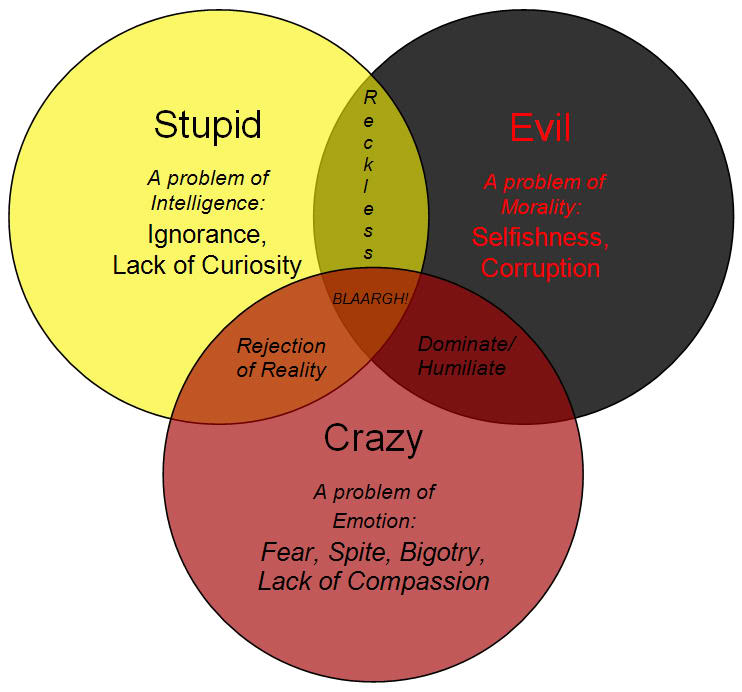 types of crazy